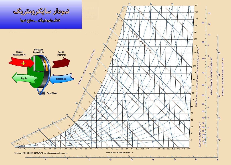 نمودار سایکرومتریک منحنی سایکرومتریک یا دیاگرام سایکرومتریک