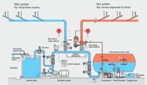 انواع سیستم های اطفای حریق شامل سیستمهای اسپرینکلر لوله تَر و خشک ، سیستمهای پاشش آب و کف ، سیستمهای مه آب (واترمیست – Water Mist)