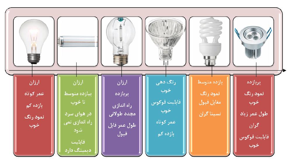 جزوه آشنایی با سیستم روشنایی ساختمان