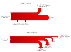 جریان انرژی در پوسته ساختمان