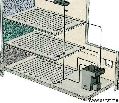 سیستم های مدرن سرمایش و گرمایش