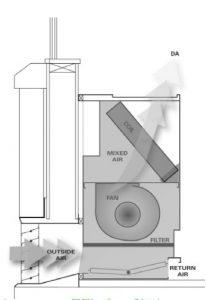 فایل اتوکد جزئیات دستگاه های تهویه مطبوع یکپارچه ایستاده و سقفی