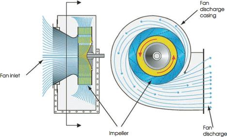 جزئیات اجرایی نصب انواع فن تهویه فن سانتریفیوژ