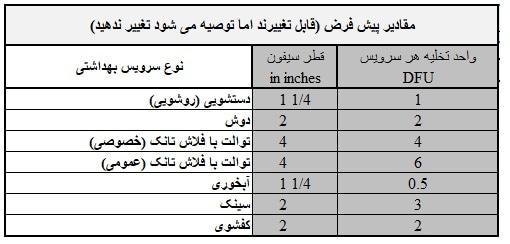 برنامه محاسبات سایزینگ لوله فاضلاب و ونت ، در برنامه اکسل و به زبان فارسی