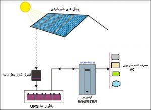 دفترچه محاسبات سیستم خورشیدی مولد جریان الکتریکی ،مبدل و باطری ها