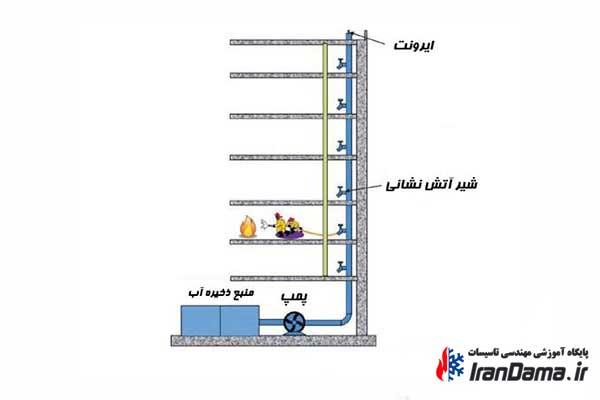 دستورالعمل آتش نشانی ( سیستم رایزر مرطوب و سیستم رایزر خشک و اسپرینکلر ها )