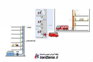 دستورالعمل آتش نشانی ( سیستم رایزر تر و سیستم رایزر خشک و اسپرینکلر ها )