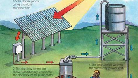 انرژی خورشیدی - نیروگاه خورشیدی - نیروگاه فتوولتائیک